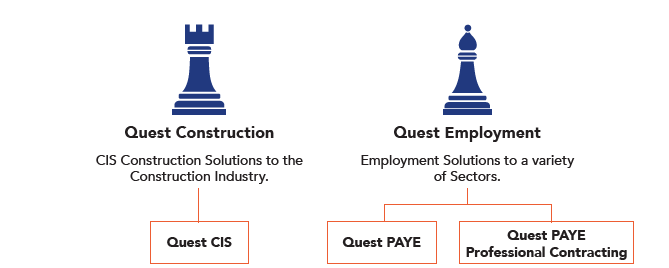 Services - Quest Pay Solutions